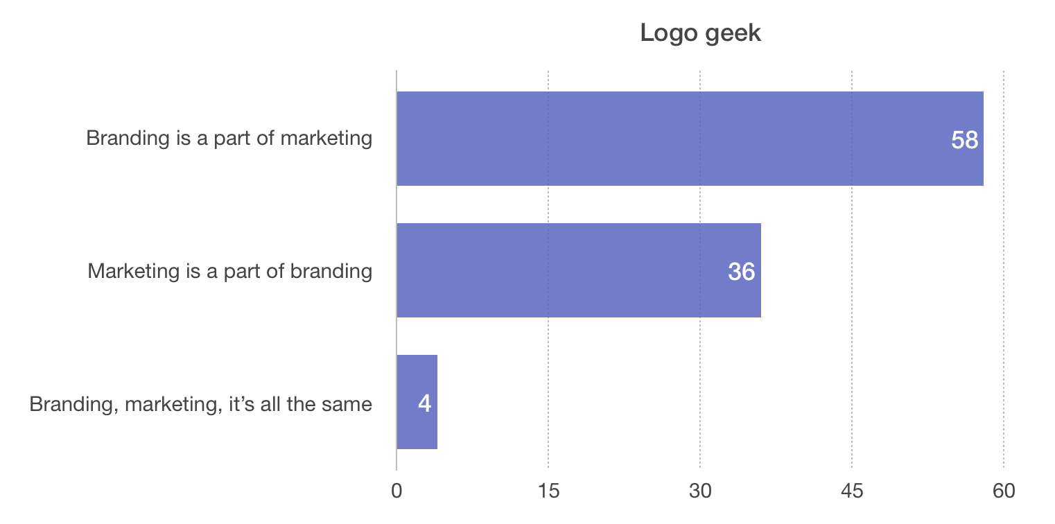 The Logo geek community, a community filled with graphic designers and logo designers