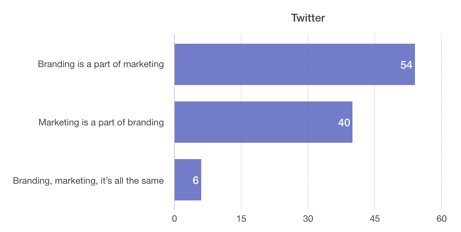 The poll on Twitter had similar results to the Logo geek community