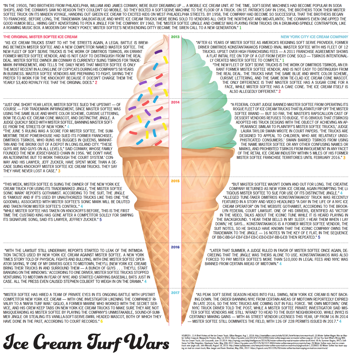 Ice Cream Turn Wars Preview.png