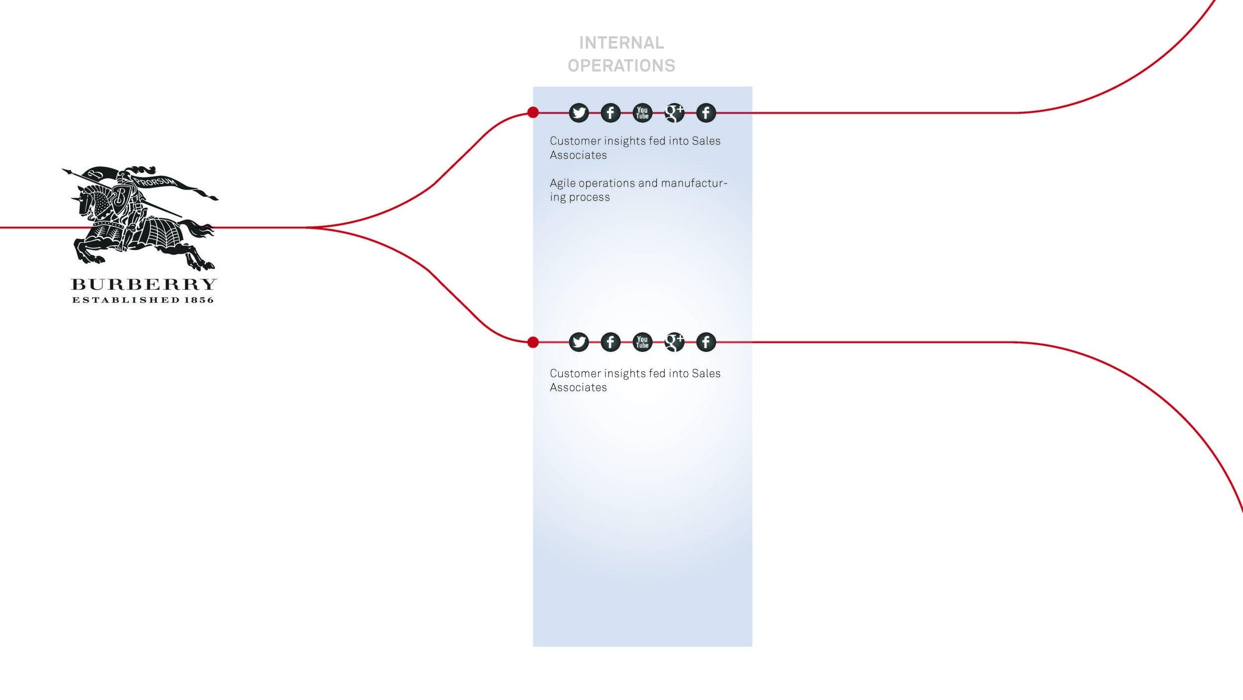 burberry_diagram2_loop copy_Page_4.jpg