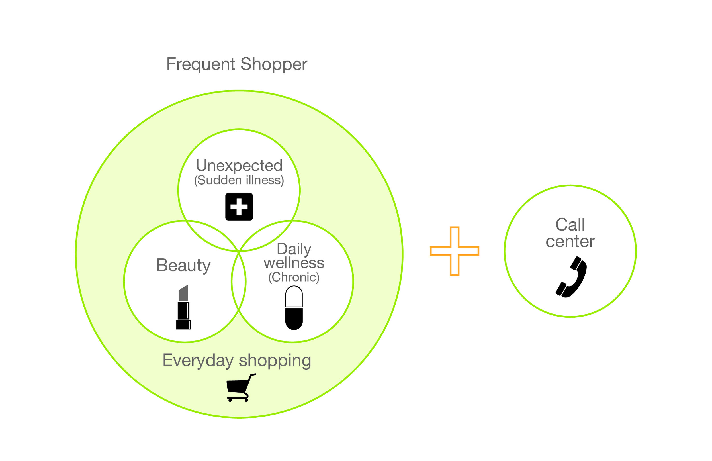 San Pablo Persona+consumer journey_consumer diagram.jpg
