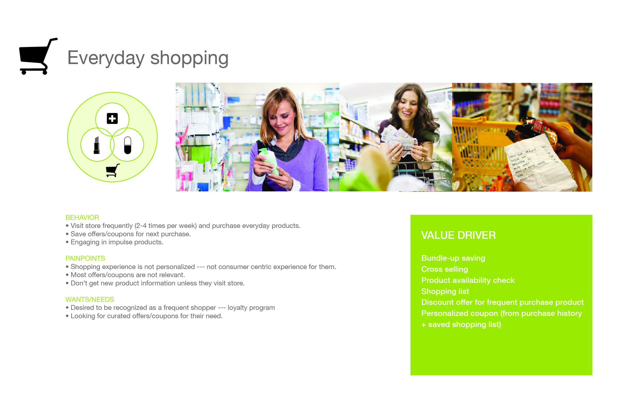 San Pablo Persona+consumer journey_grocery shopper habit.jpg