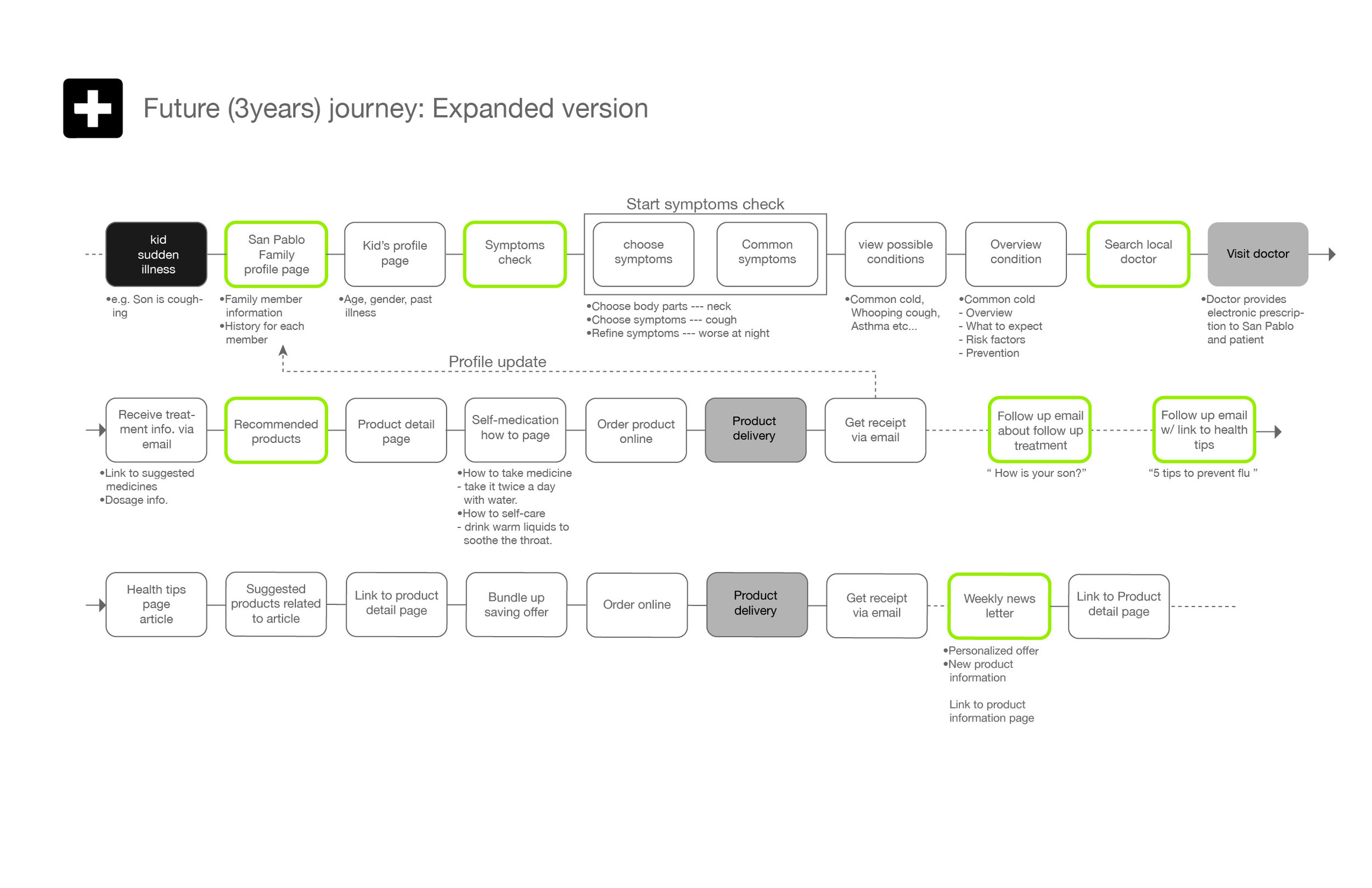 San Pablo Persona+consumer journey_frequent-journey copy.jpg