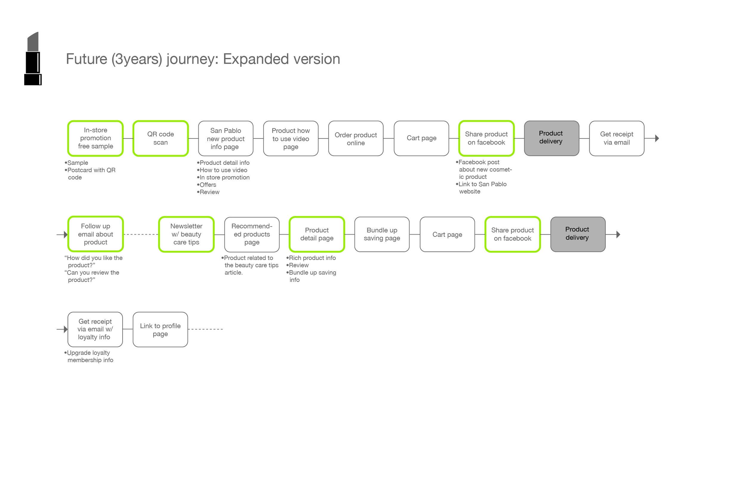 San Pablo Persona+consumer journey_beauty journey copy.jpg
