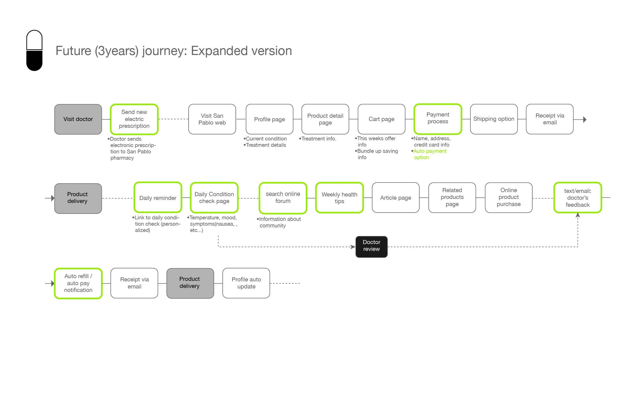 San Pablo Persona+consumer journey_chronic journey copy.jpg