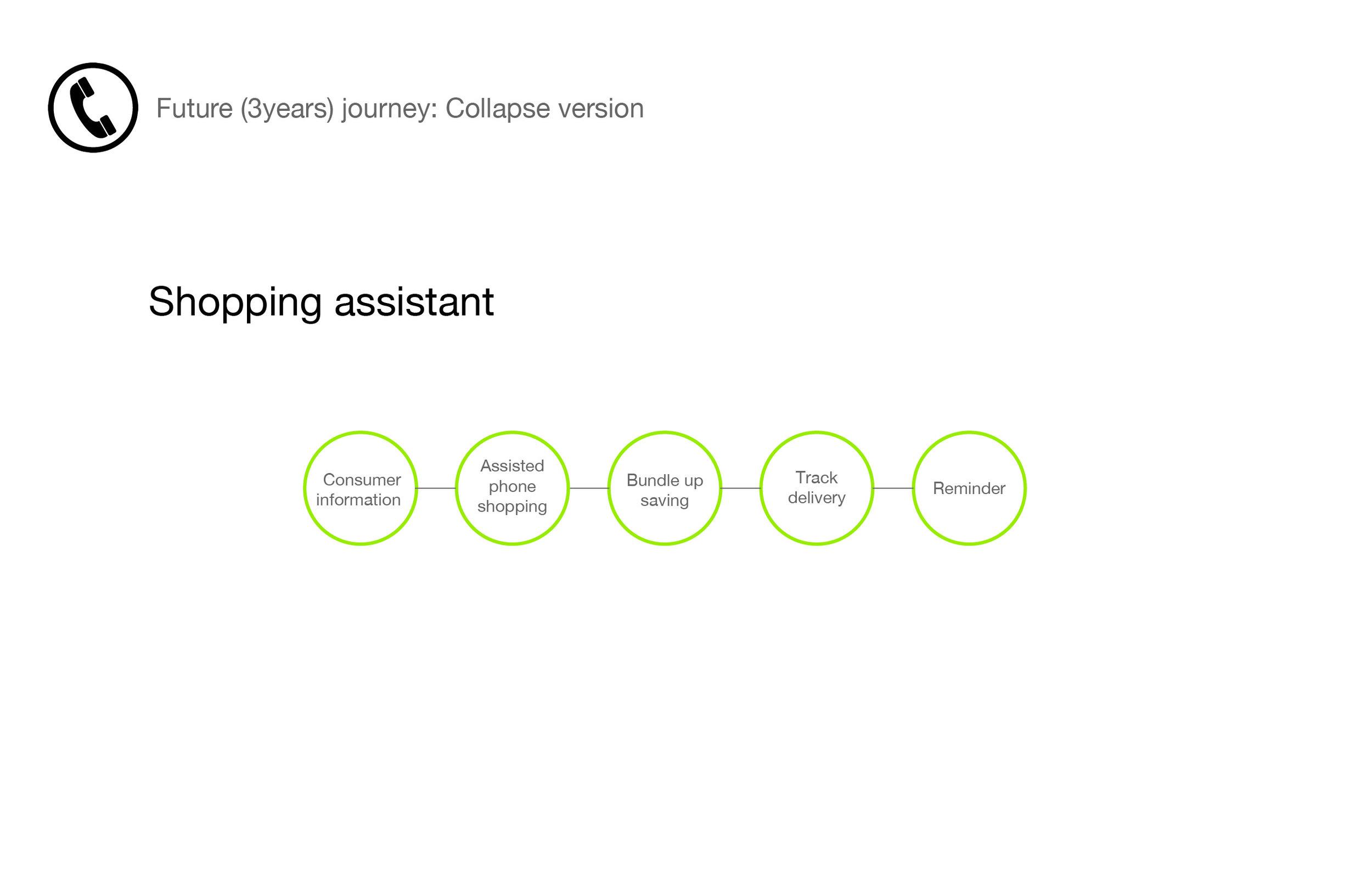 San Pablo Persona+consumer journey_call center journey.jpg