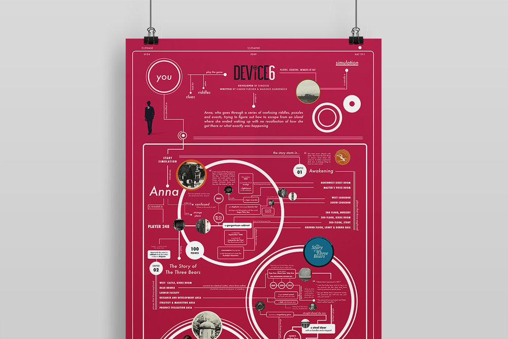 Device 6 - Re-telling the story of an Interactive Fiction game through a visual poster.