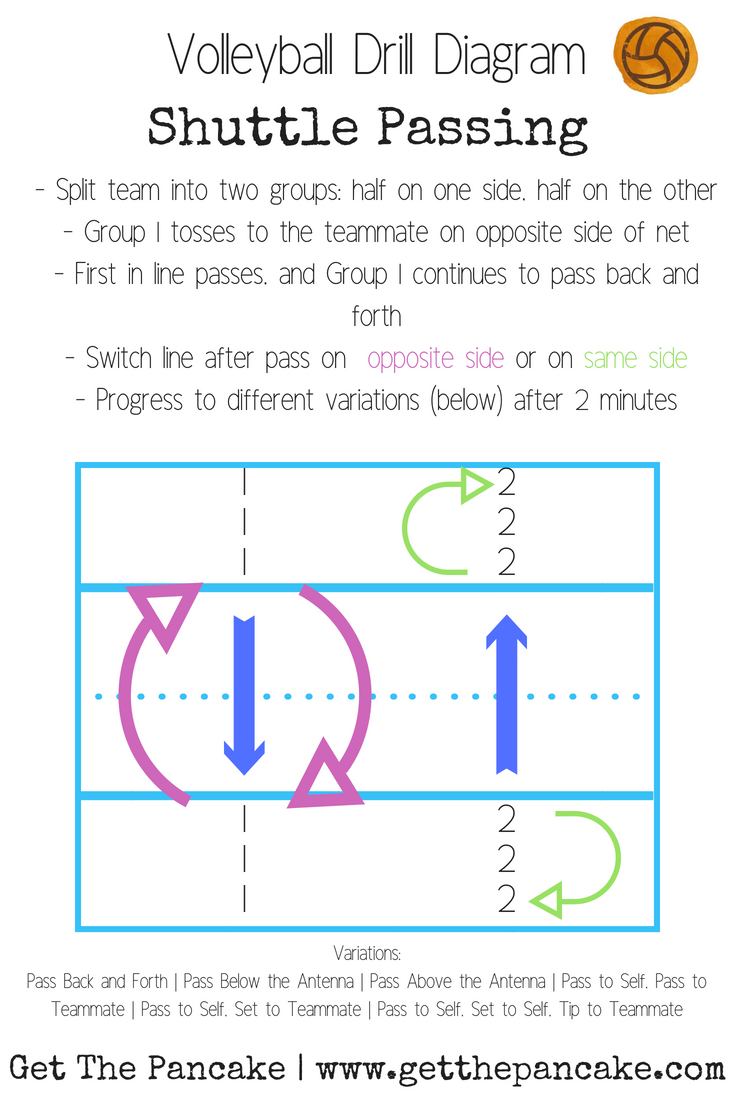 Shuttle Passing Drill Diagram | Simple Passing Drill for New Volleyball Teams