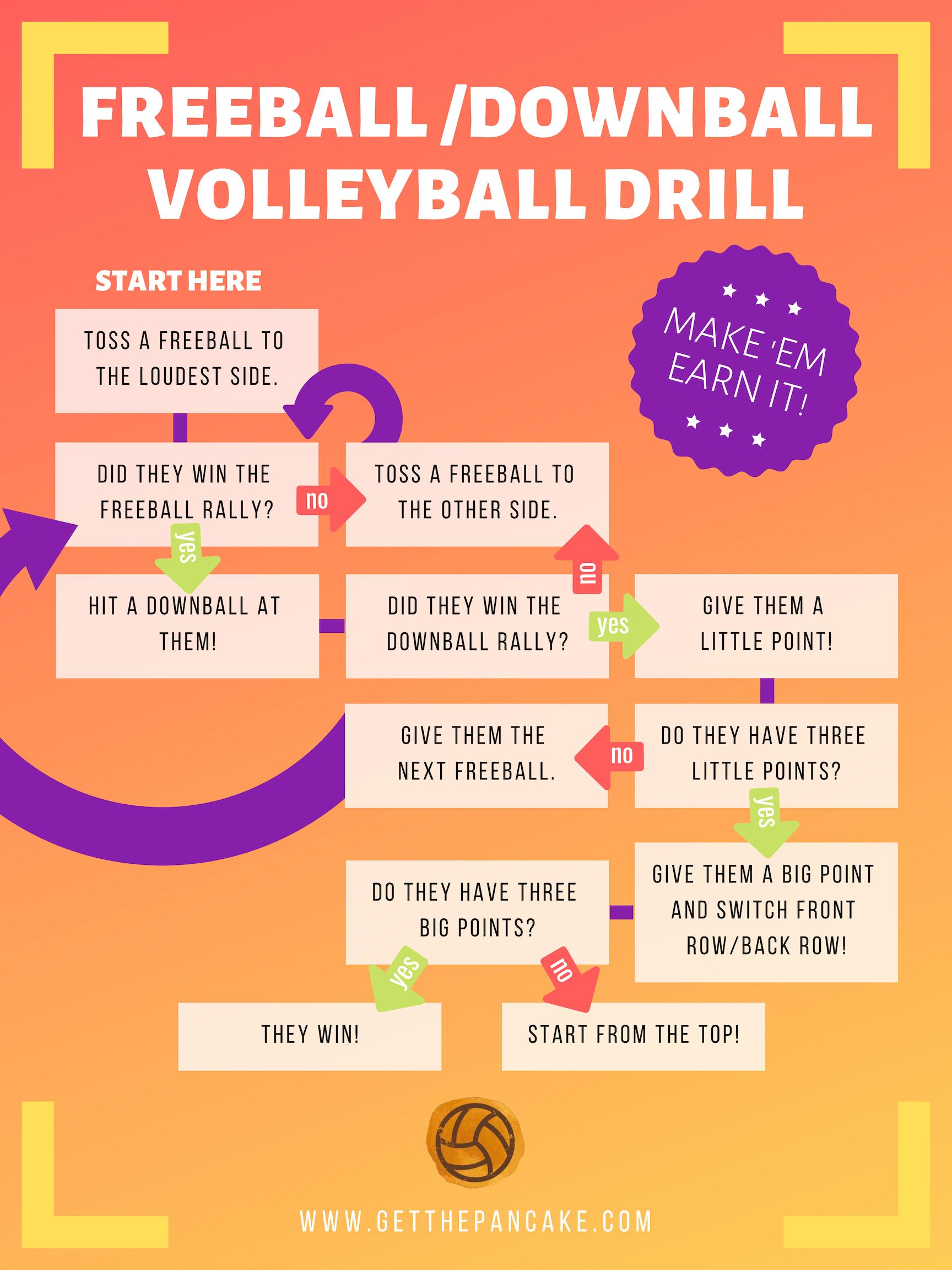 Freeball-Downball Volleyball Drill.png