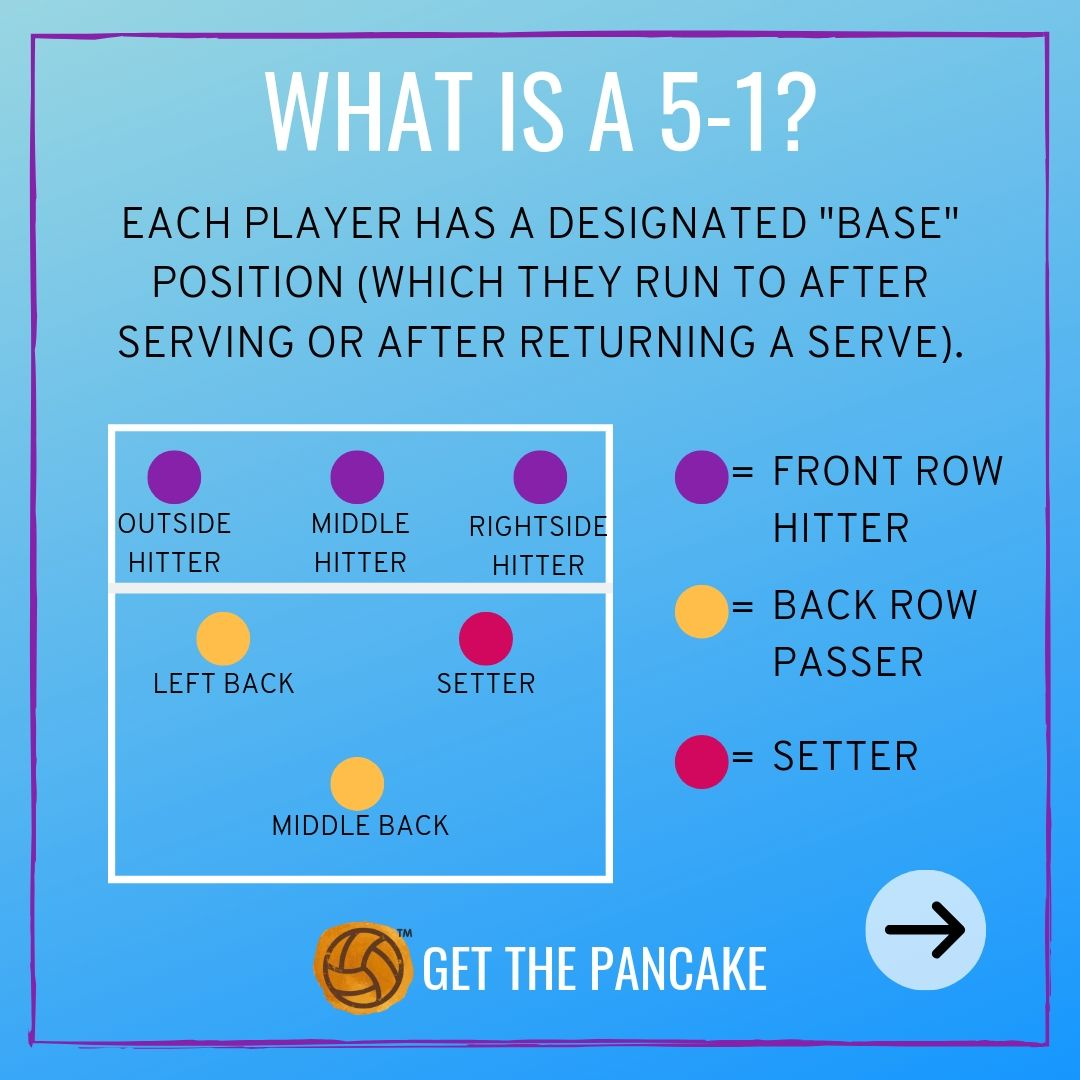 Volleyball Basics Explained What Is A 5 2 In Volleyball