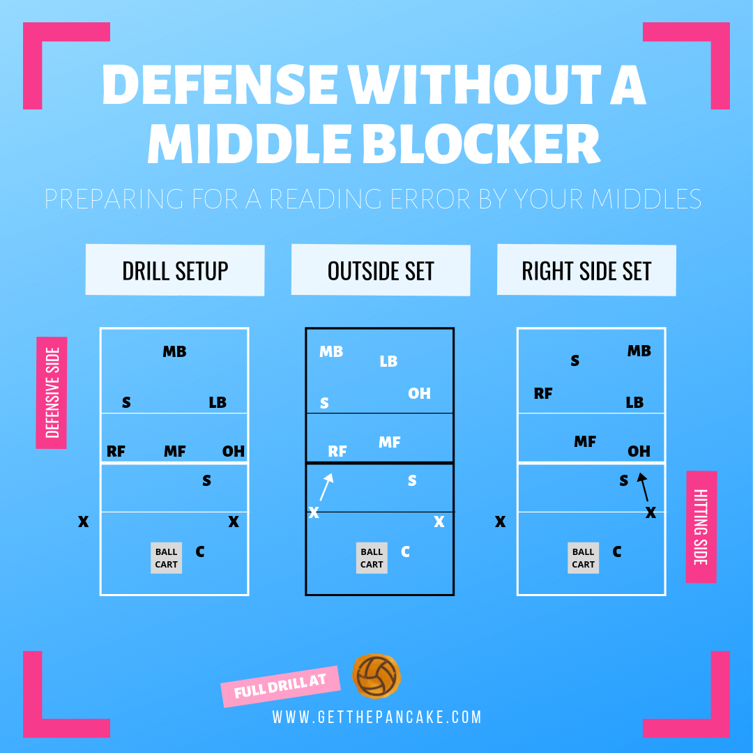 Volleyball Drill Defense Without a Middle Blocker.png