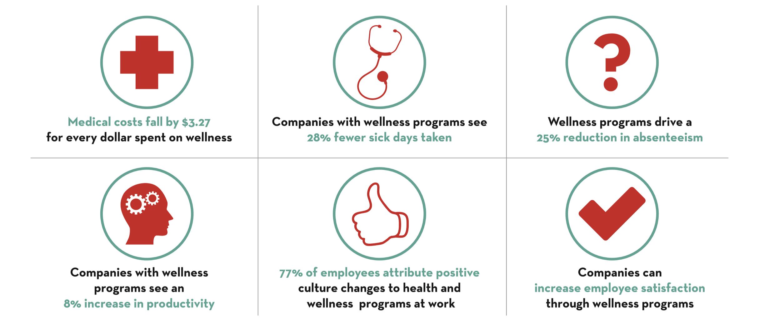 Corporate Wellness Statistics.PNG