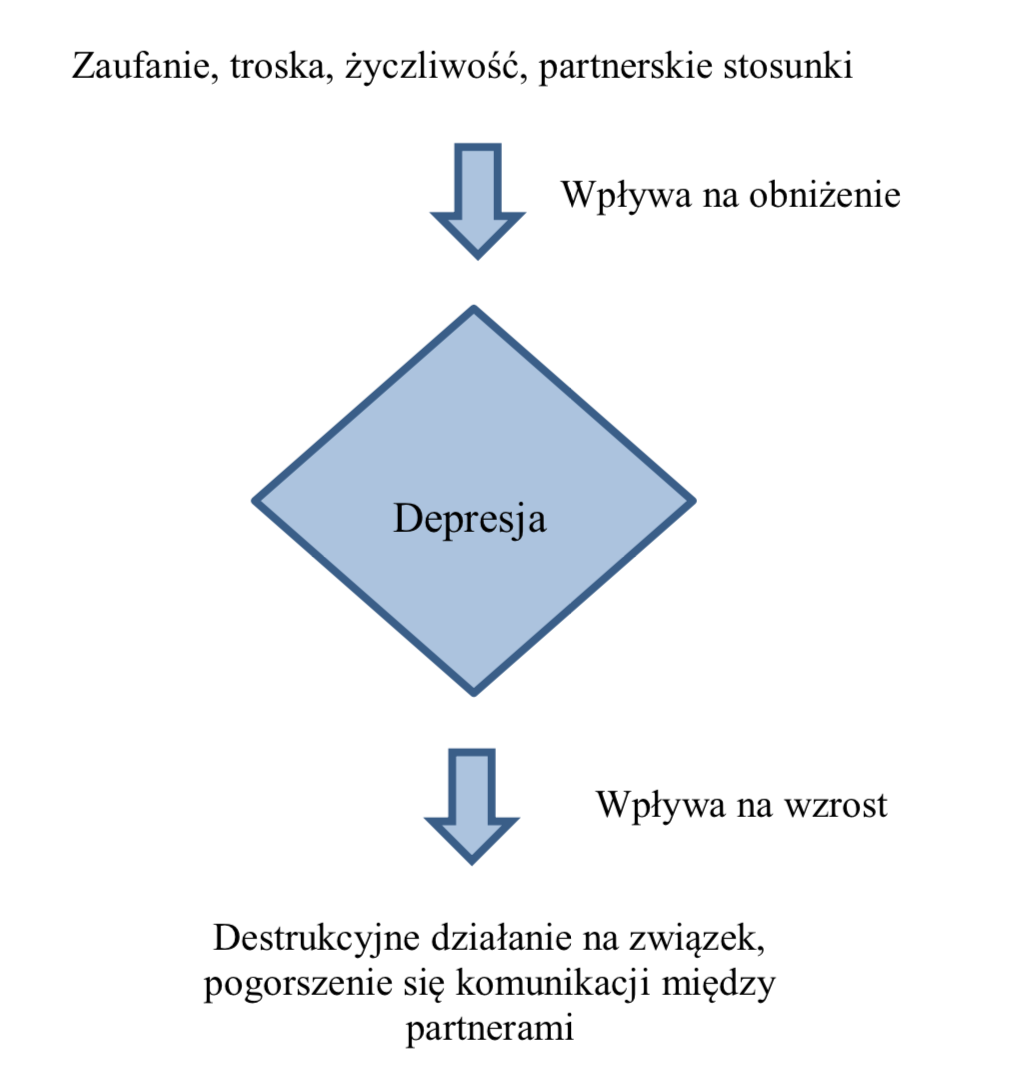 depresja w zwiazku