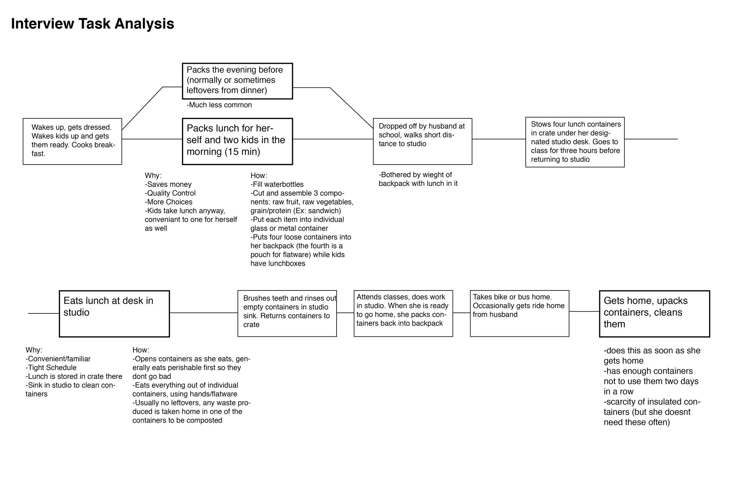 Task Analysis.jpg