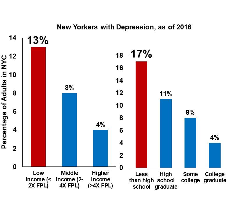 https://www1.nyc.gov/assets/doh/downloads/pdf/survey/depression.pdf