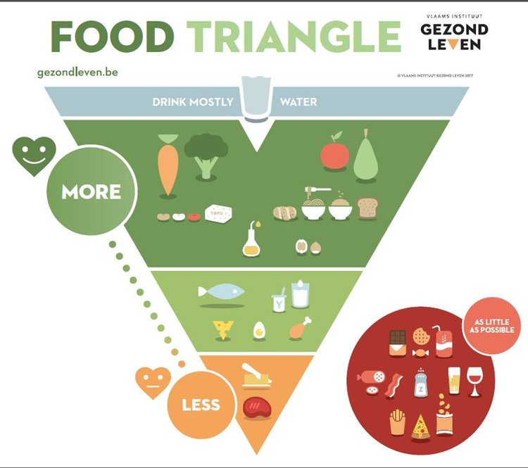 """Belgium's food guide- notice meat is in the """"eat less"""" area"""