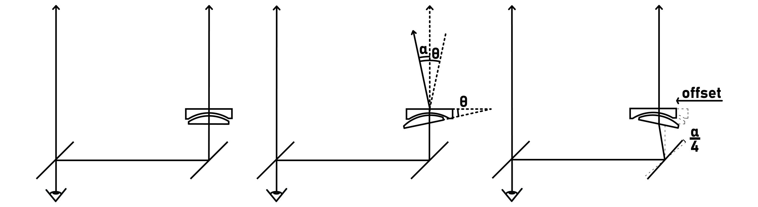 From left to right: zero position, closest focus, adjusted zero position to maximize glass use