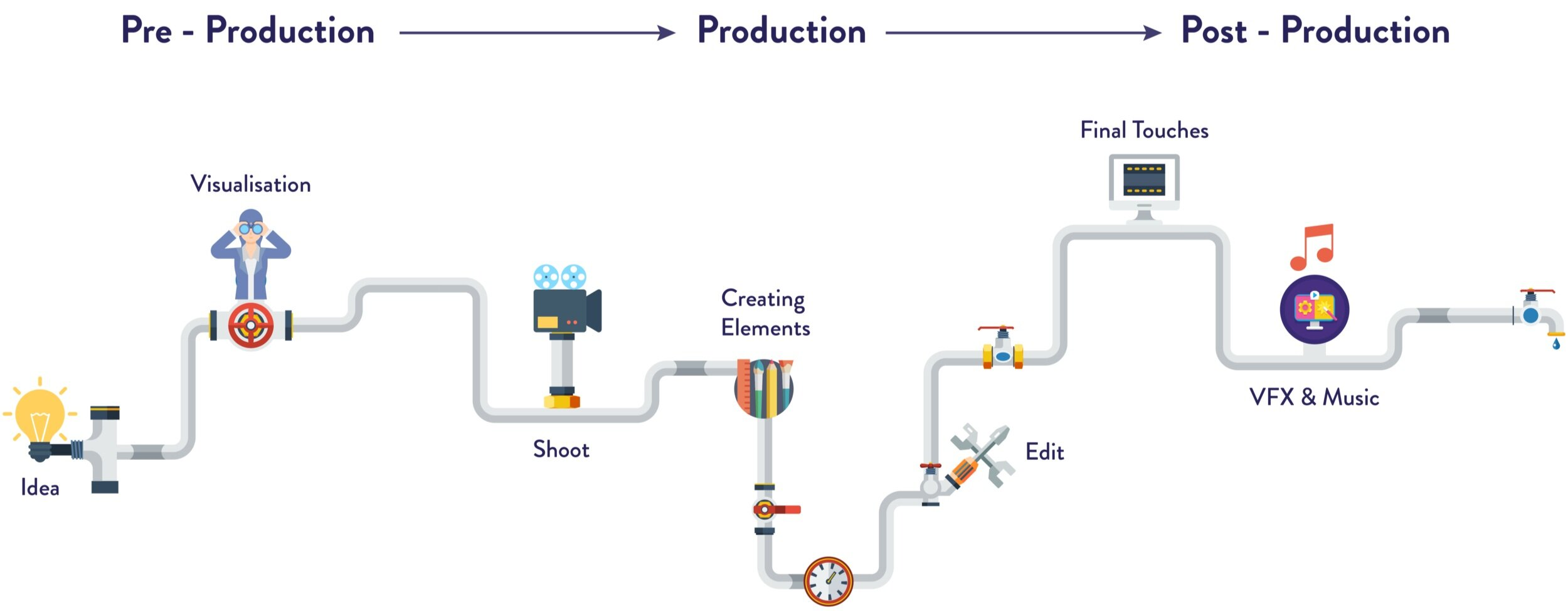 production pipeline-01.png