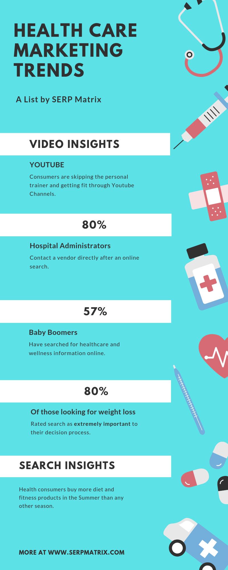 SERP Matrix Health Care Marketing Trends
