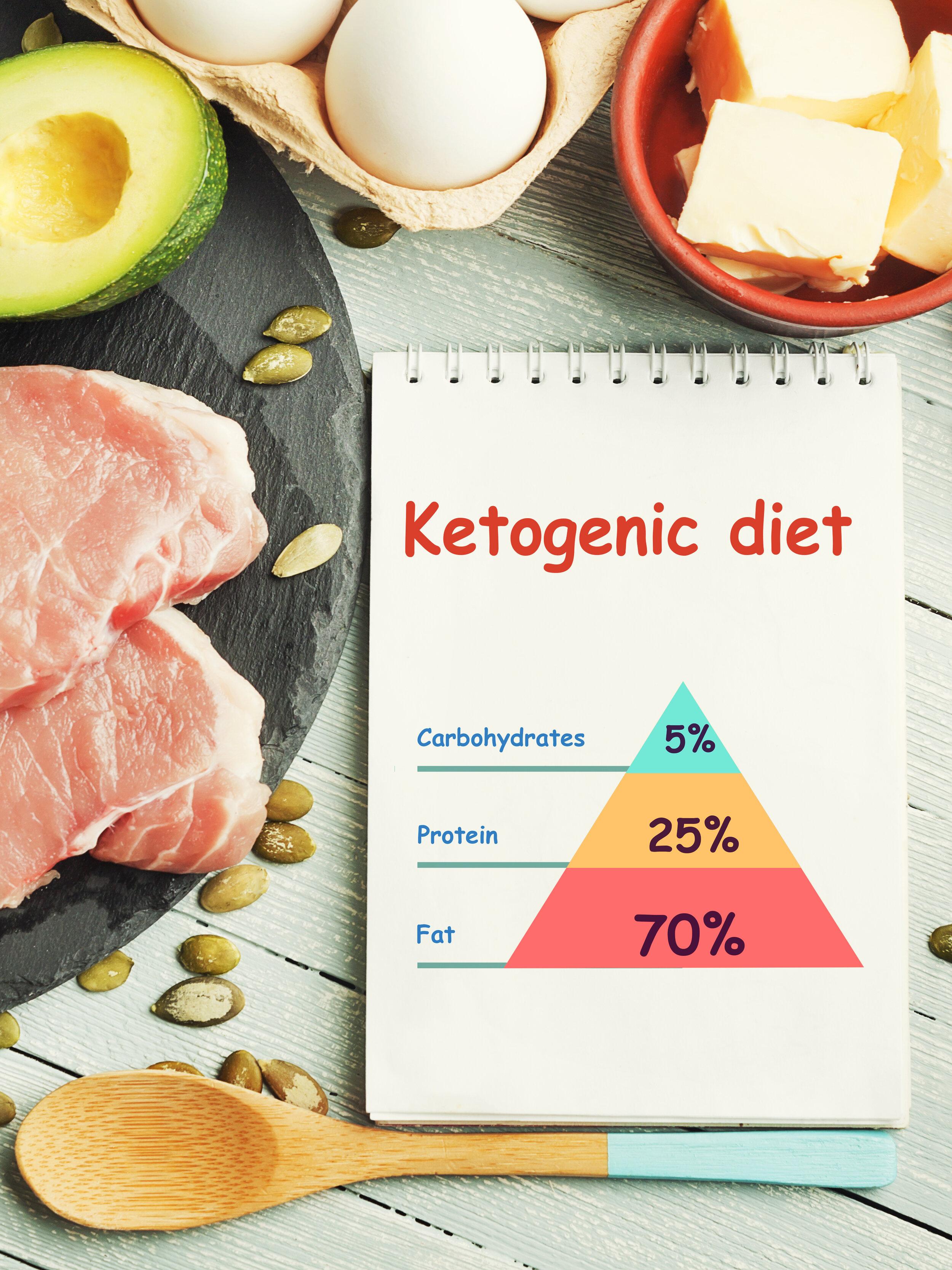 ketogenic diet plan bad for liver