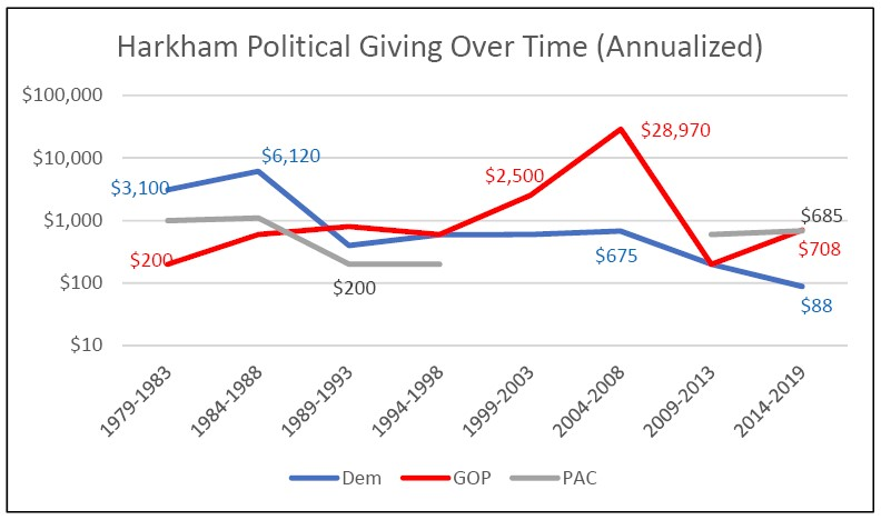 The spike in GOP giving was so huge we needed to use a logarithmic scale for the y-axis!