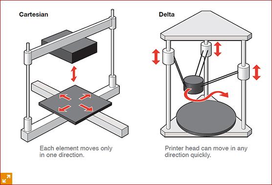 Delta vs Cartesian.jpg