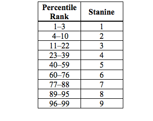 Stanine-chart.png