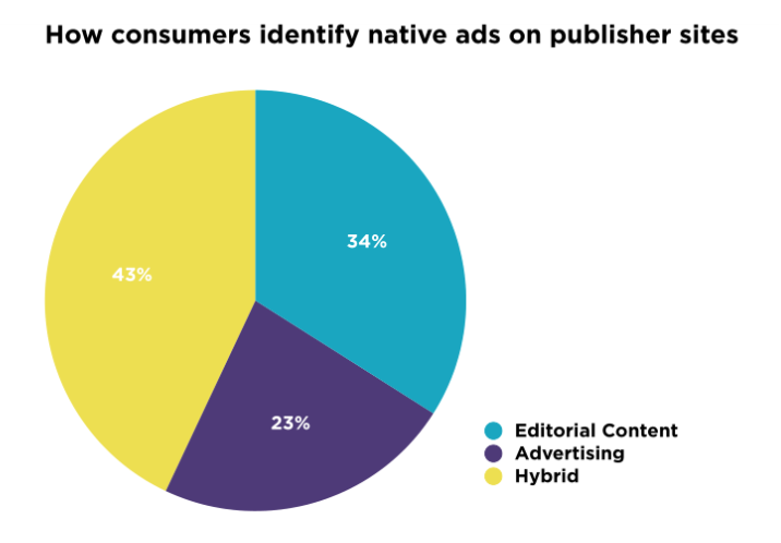 Source: Fixing Native Ads: What Consumers Want From Publishers, Brands, Facebook, and the FTC ( Contently)