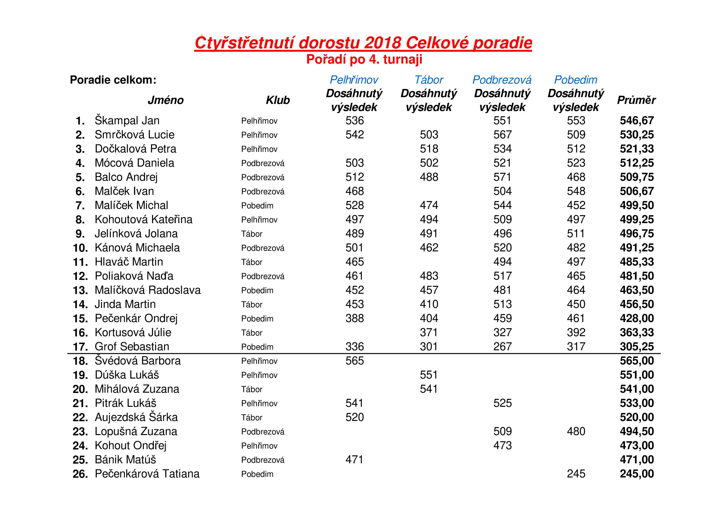 čtyřstřetnutí PEL-TAB-POD-POB 2018 konečné výsledky.png