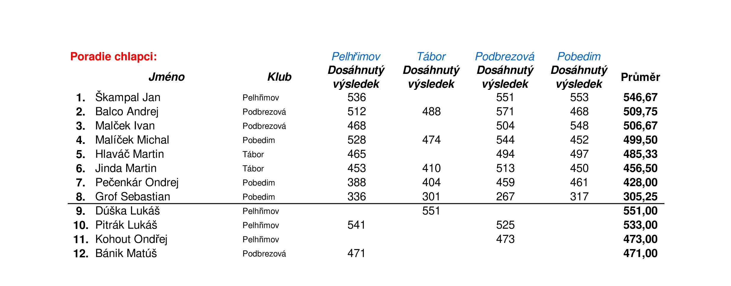 čtyřstřetnutí PEL-TAB-POD-POB 2018 chlapci.png