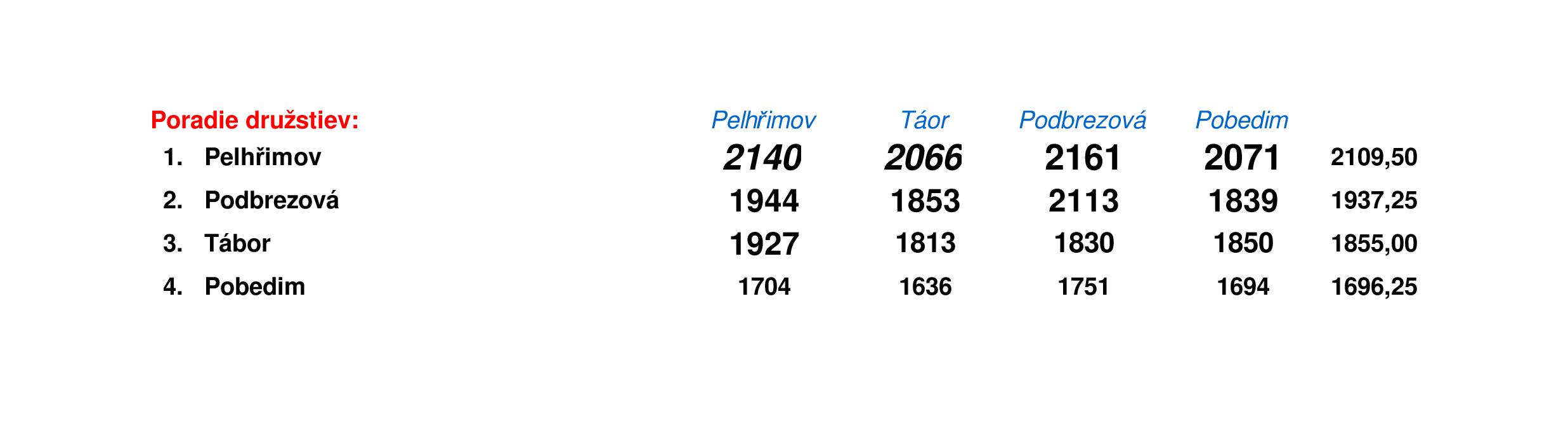 čtyřstřetnutí PEL-TAB-POD-POB 2018 výsledny družstvá.png
