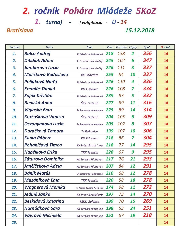 Výsledky kvalifikácie 1.turnaja mládeže2.jpg