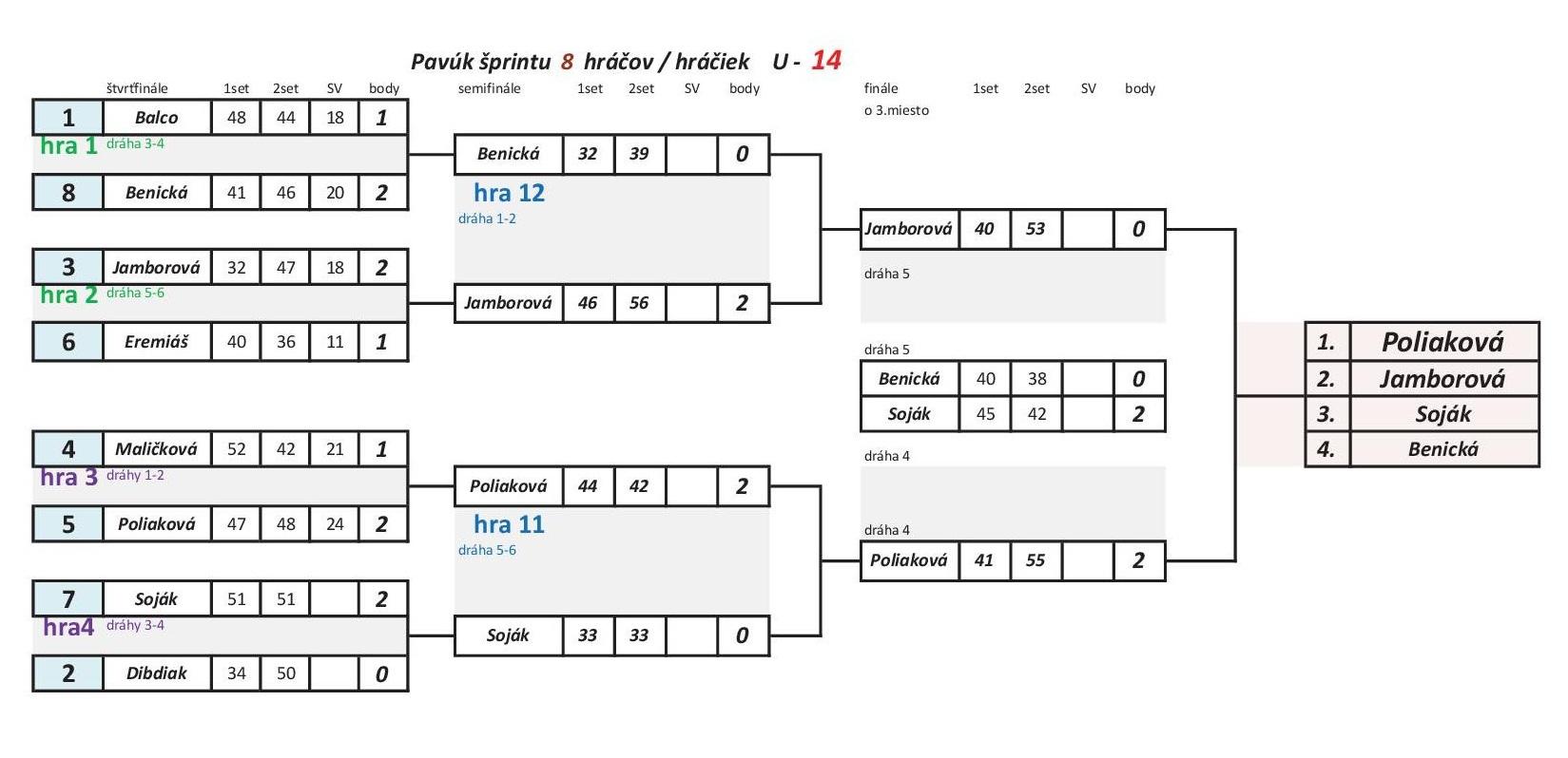 Pavúk šprintu 1.turnaj U-14.jpg