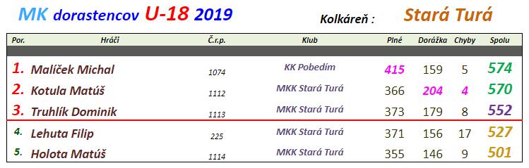 Dorastenci 2019 Stará Turá.png