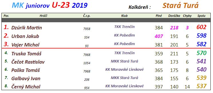 Juniori 2019 Stará Turá.png