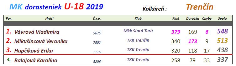 Dorastenky 2019 Trenčín.png
