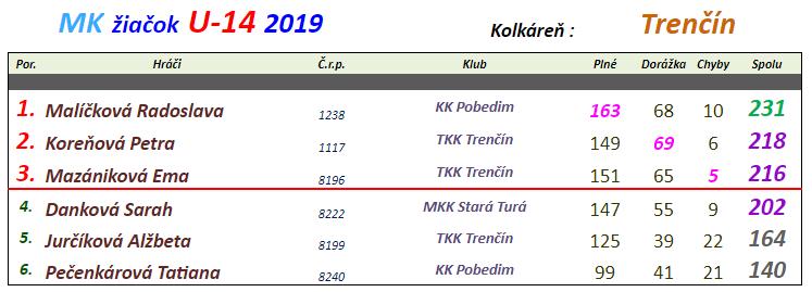 Žiačky 2019 Trenčín.png