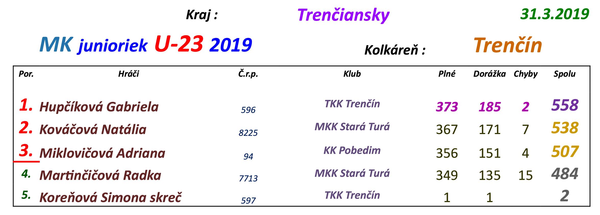 majstrovstva-tn-kraja-2019-juniorky výsledky.png