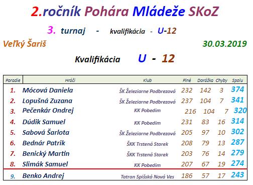 2 ročník pohára mládeže kvalifikácia U12 (2018-19).png