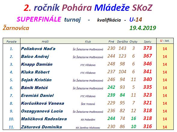 2 ročník pohára mládeže kvalifikácia U14 (2018-19).png