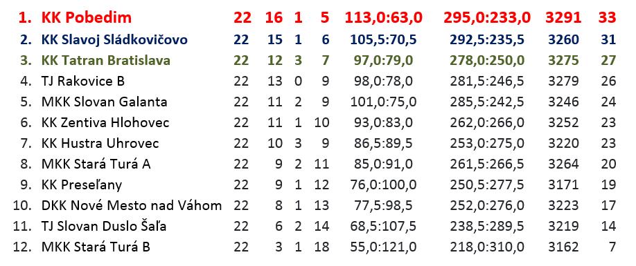 2018-19 1.liga západ-konečné poradie.png