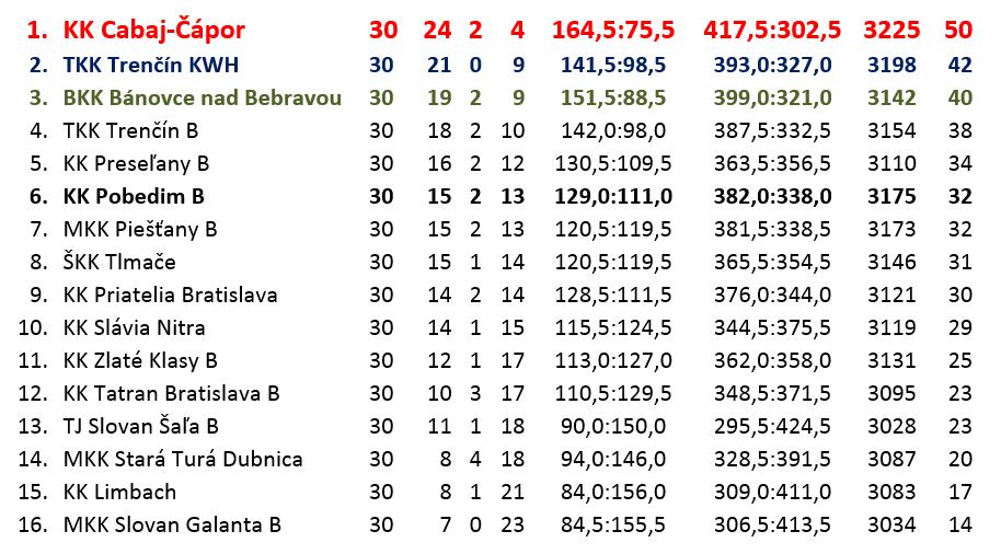 2018-19 2.liga západ-konečné poradie.png