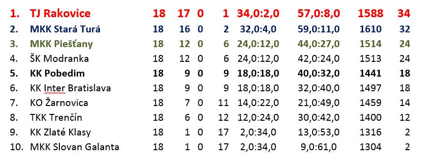 2018-19 Dorast. liga západ-konečné poradie.png