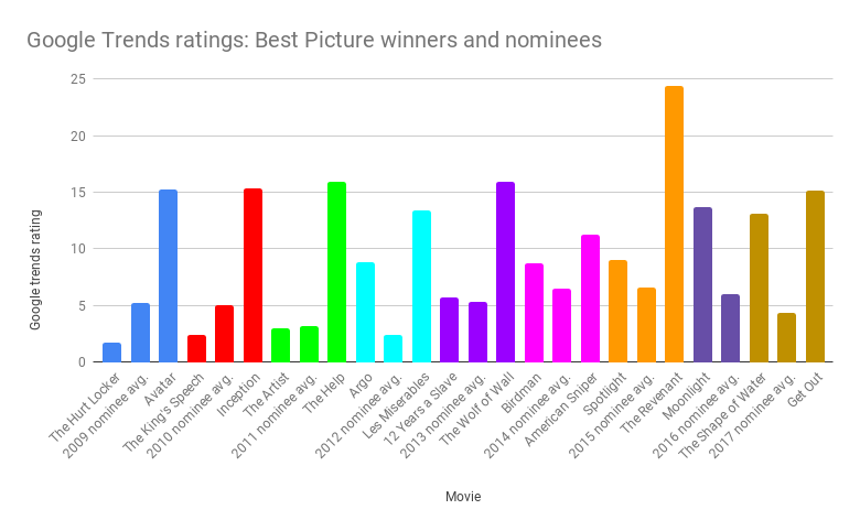 Google Trends ratings_ Best Picture winners and nominees (1).png
