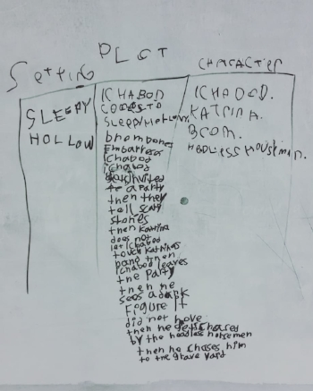 "White board with black expo marker writing. The writing is broken up into three columns. From left to right: Setting, Plot, Character. There's handwriting under each column. Setting clearly reads ""Sleepy Hollow."" The writing under Plot is more difficult to read. And Character has ""Ichabod, Katrina, Brom, Headless Horseman"""