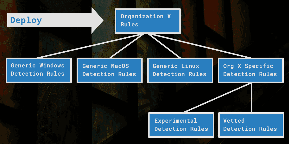 Organizing Detections