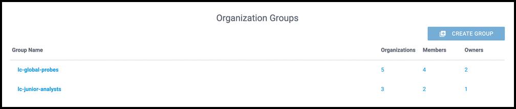 Organization Groups