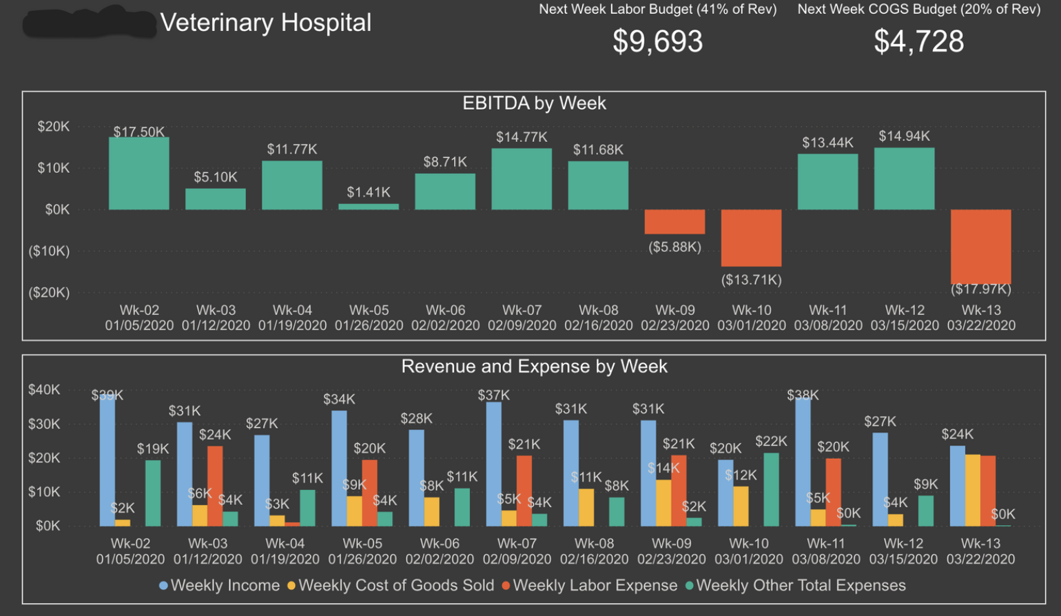 Top Panel : Weekly EBITDA (Profit). Are you at least breaking even?    Bottom Panel : Weekly revenue (blue) and Expenses (Cost of Good Sold (COGs), Labor and Other).     Top Right:  Recommended next weeks budget for labor costs and COGs. Based on current weeks total revenue. Example based on $24K in weekly revenue.