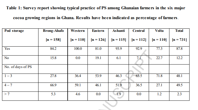 731 farmers were interviewed, from 6 major cacao growing regions in Ghana. They were asked questions regarding their farms, farming management, if they stored their pods, and if so, for how long.