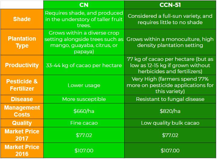 Chart 1: Summary of CN versus CCN-51.